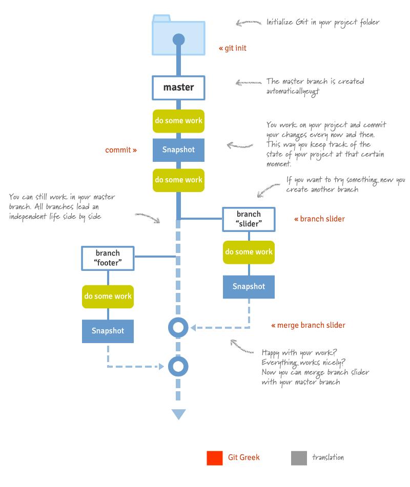 Minimal Git workflow